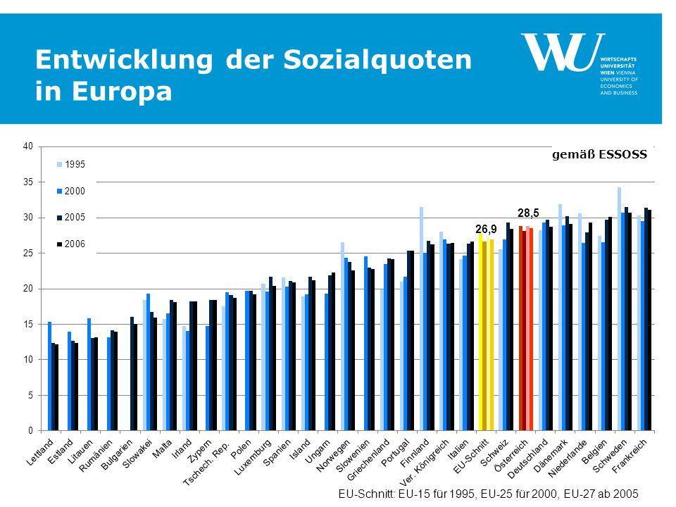 Entwicklung der Sozialquoten in Europa