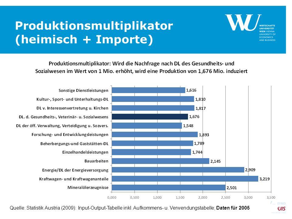 Produktionsmultiplikator (heimisch + Importe)