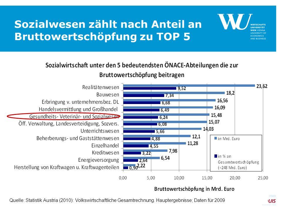 Sozialwesen zählt nach Anteil an Bruttowertschöpfung zu TOP 5