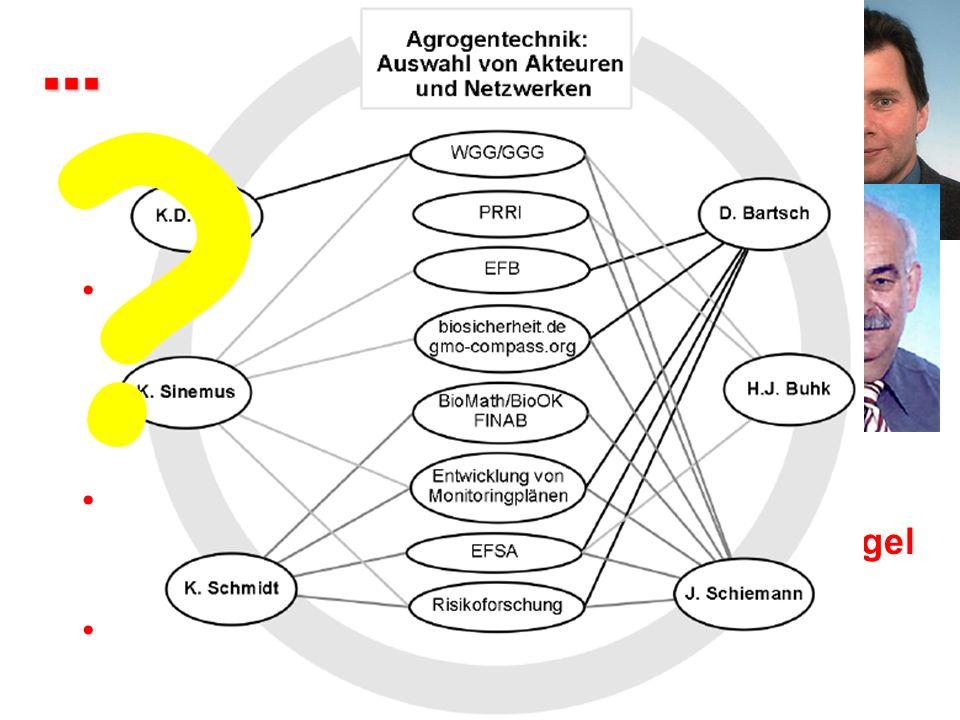 ... und viele mehr Klaus-Dieter Jany, BfEL: hält eigene Patente, Beirat von InnoPlanta, WGG ...