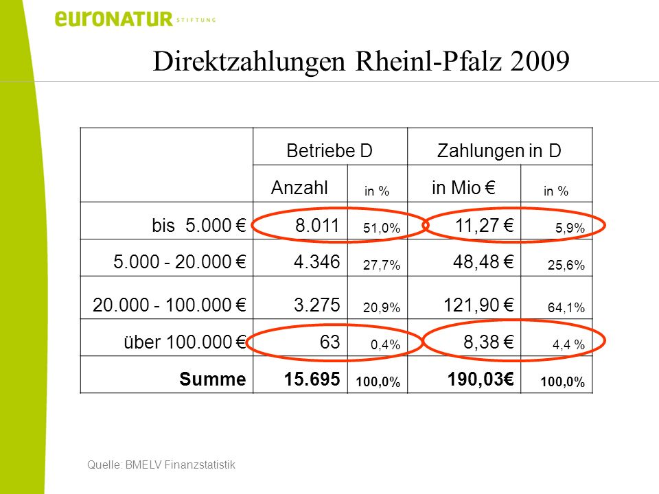 Direktzahlungen Rheinl-Pfalz 2009