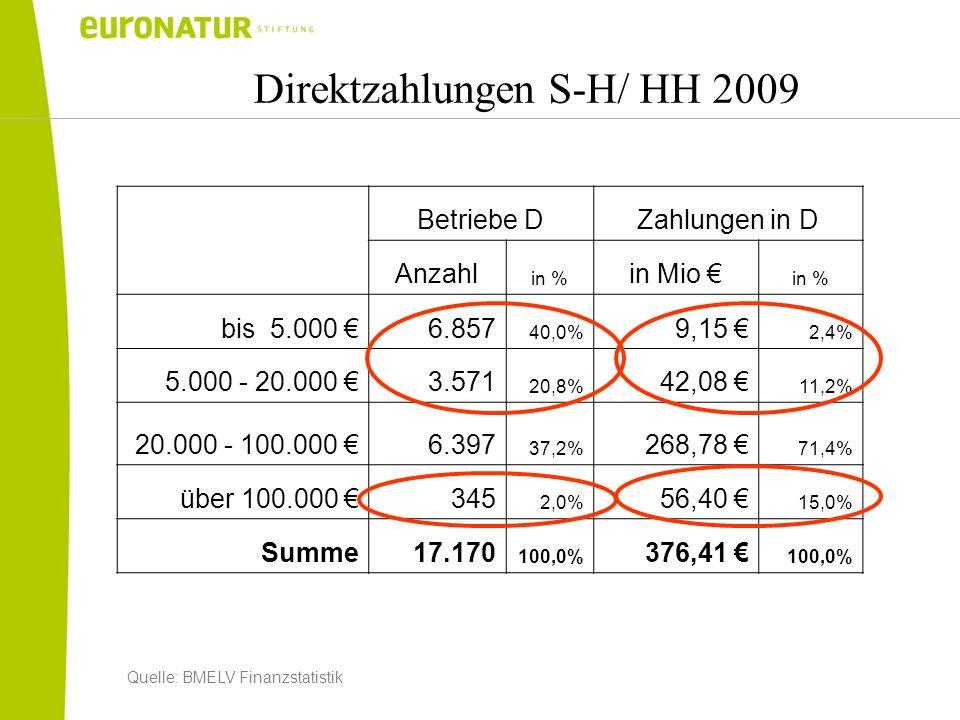 Direktzahlungen S-H/ HH 2009