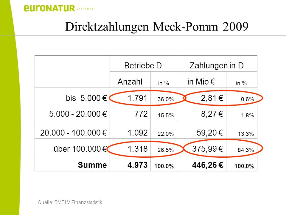 Direktzahlungen Meck-Pomm 2009