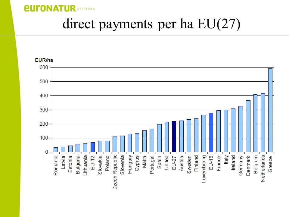 direct payments per ha EU(27)