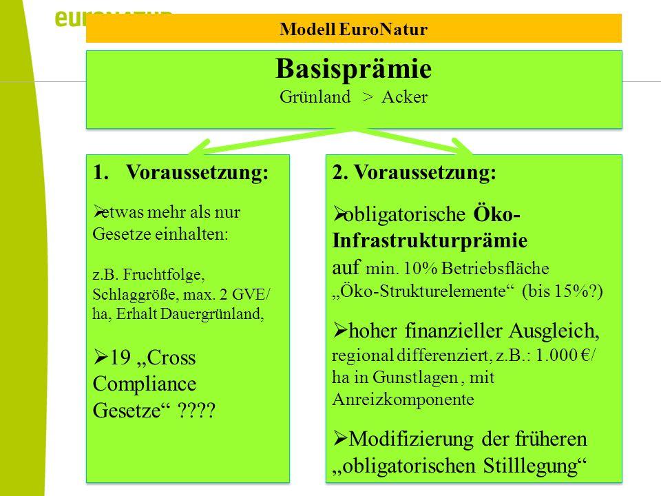 """Basisprämie Voraussetzung: 19 """"Cross Compliance Gesetze"""