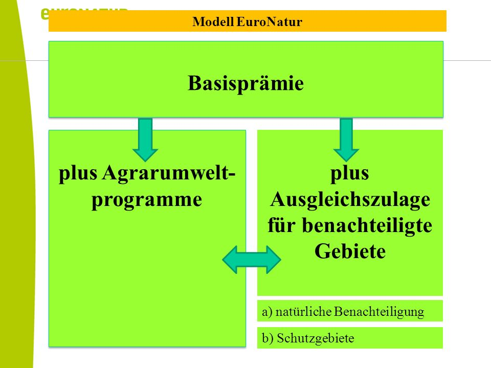 plus Agrarumwelt-programme