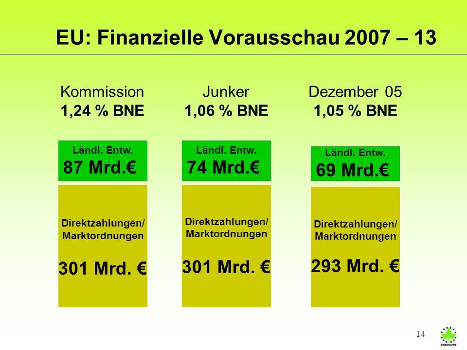 EU: Finanzielle Vorausschau 2007 – 13