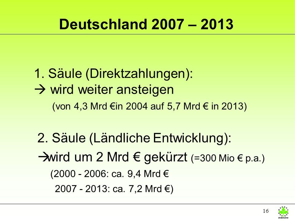 Deutschland 2007 – 2013 1. Säule (Direktzahlungen):  wird weiter ansteigen (von 4,3 Mrd €in 2004 auf 5,7 Mrd € in 2013)