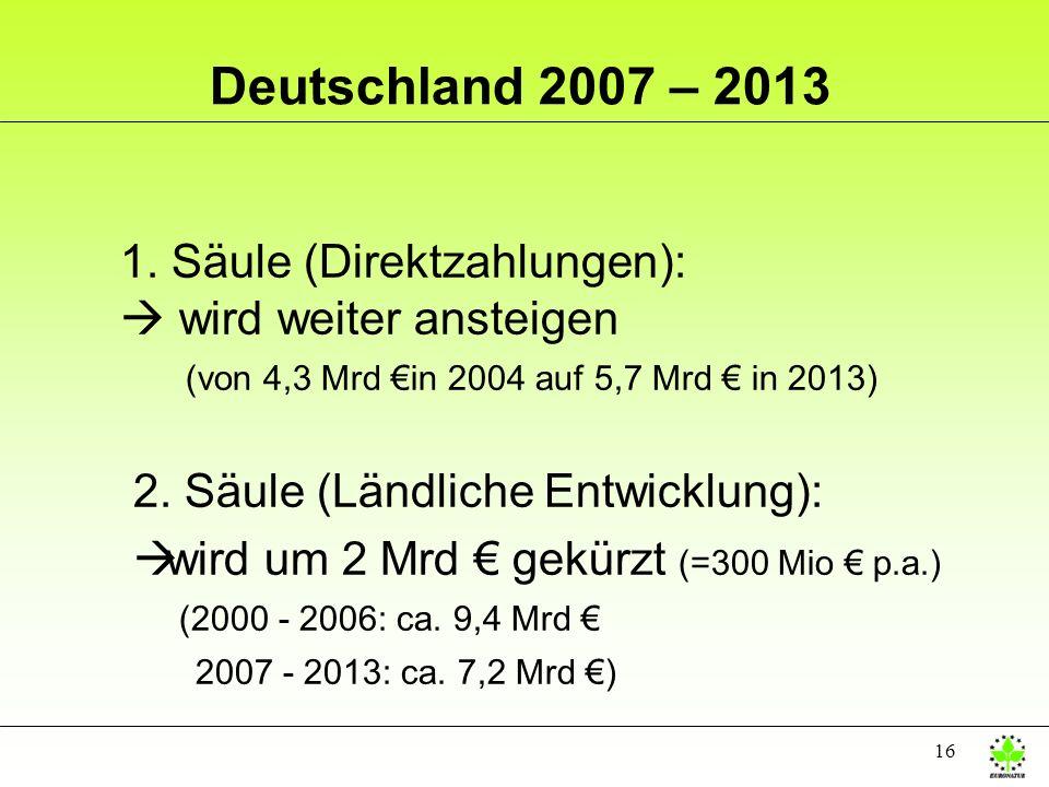 Deutschland 2007 – 20131. Säule (Direktzahlungen):  wird weiter ansteigen (von 4,3 Mrd €in 2004 auf 5,7 Mrd € in 2013)