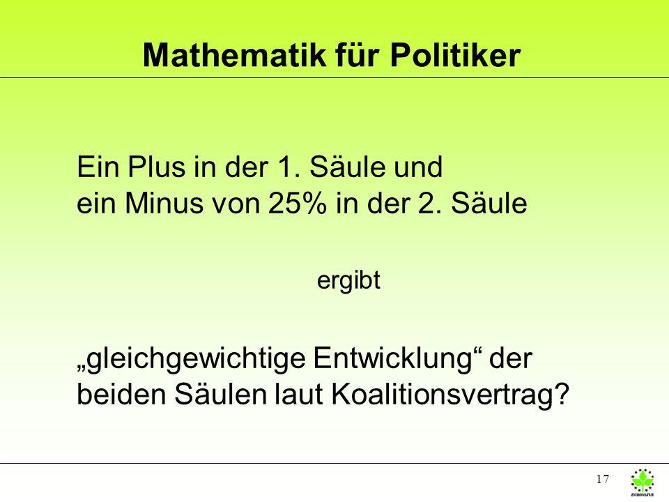 Mathematik für Politiker