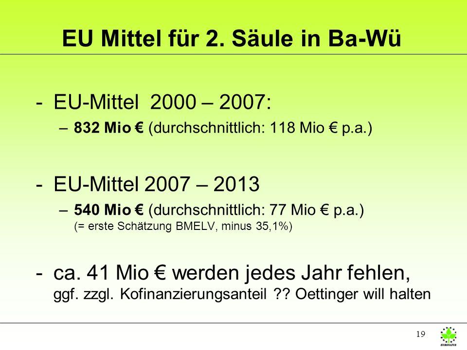 EU Mittel für 2. Säule in Ba-Wü