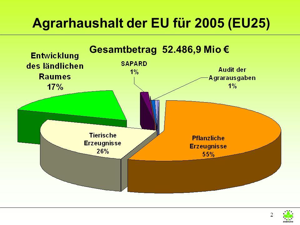 Agrarhaushalt der EU für 2005 (EU25)