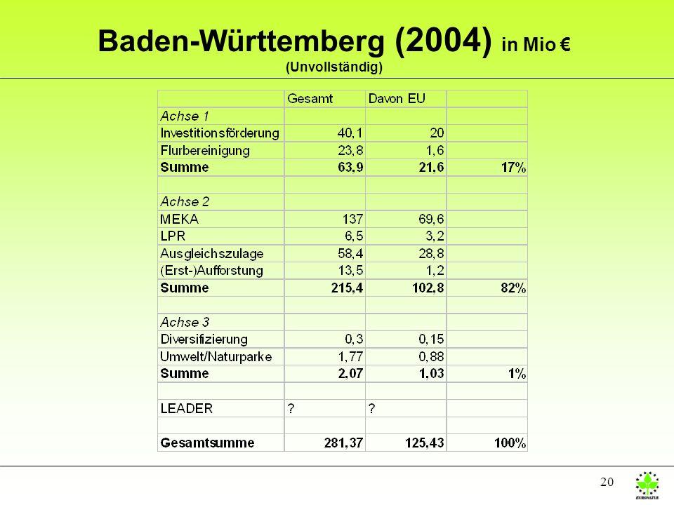 Baden-Württemberg (2004) in Mio € (Unvollständig)