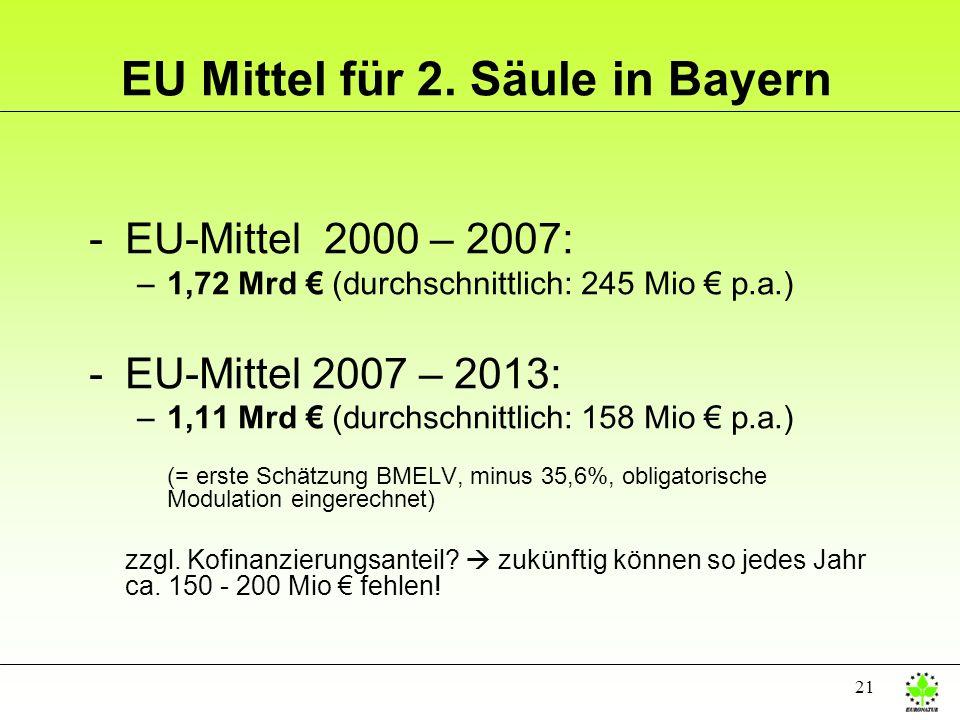 EU Mittel für 2. Säule in Bayern
