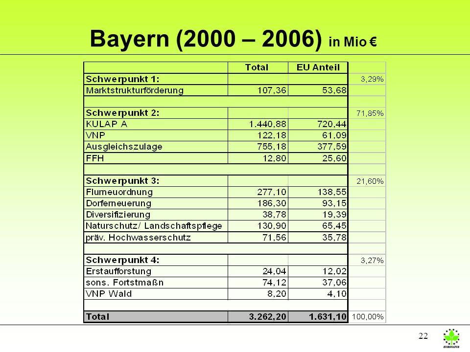 Bayern (2000 – 2006) in Mio €