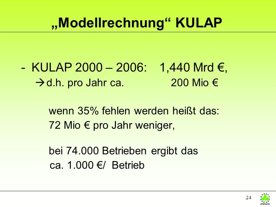 """""""Modellrechnung KULAP"""