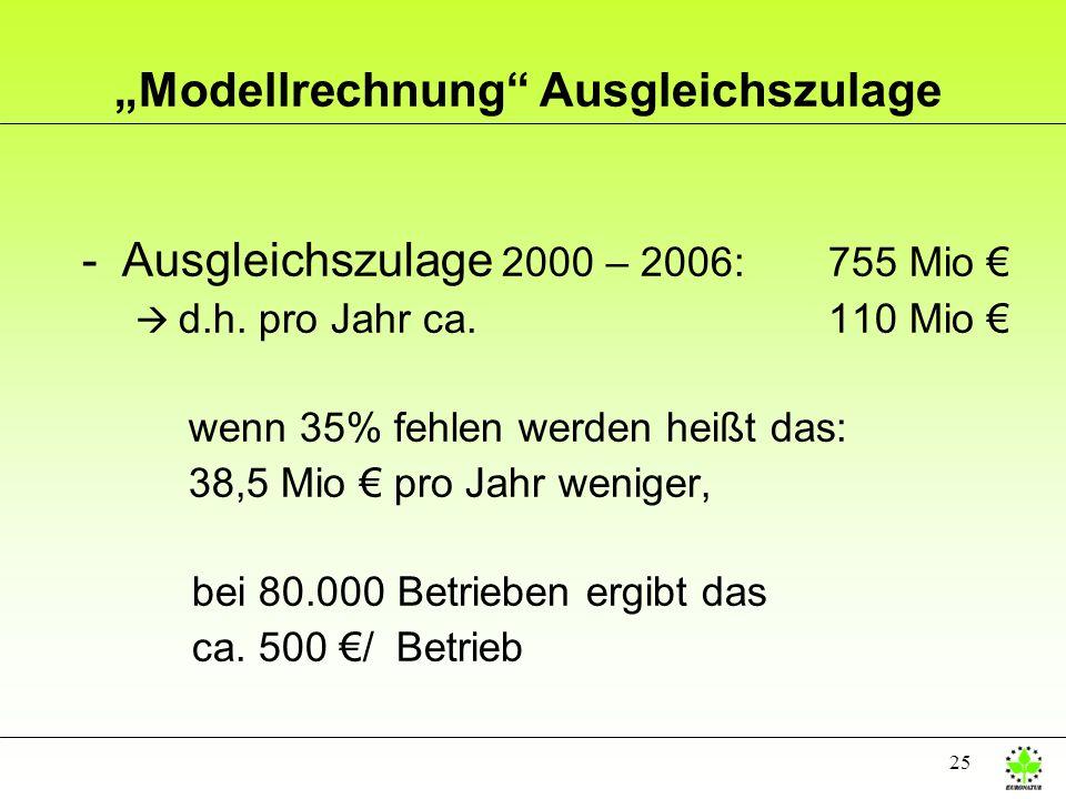 """""""Modellrechnung Ausgleichszulage"""