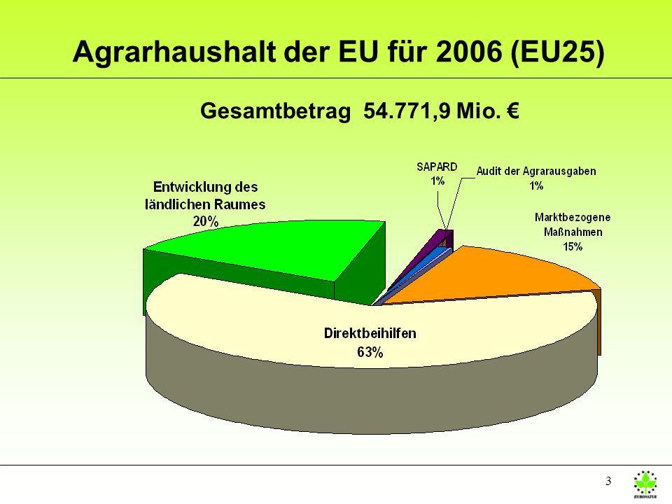 Agrarhaushalt der EU für 2006 (EU25)