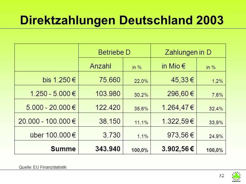 Direktzahlungen Deutschland 2003