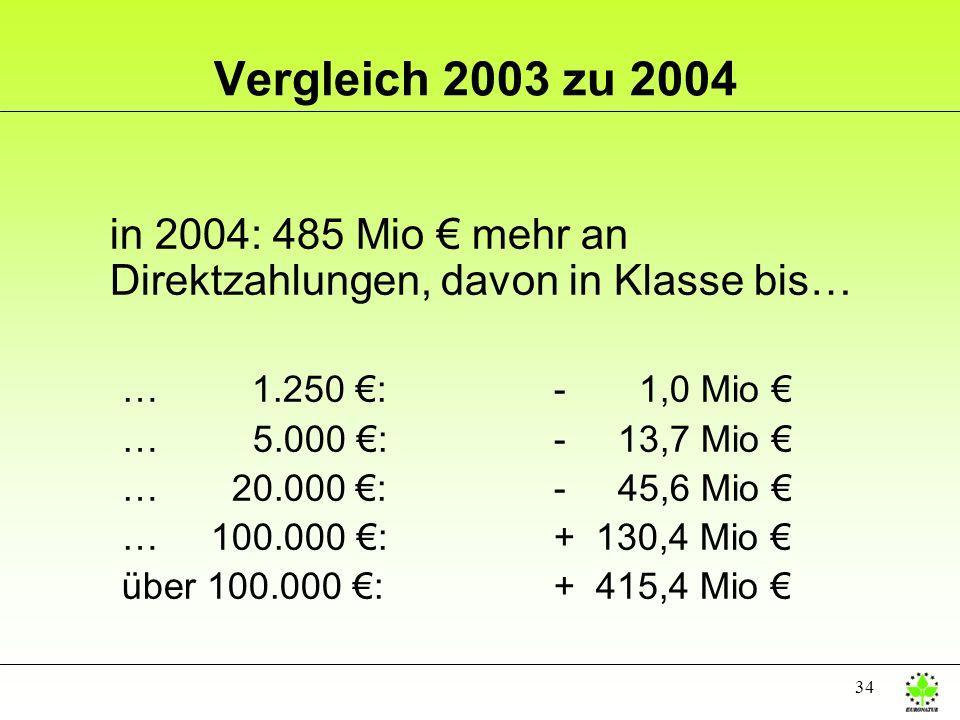 Vergleich 2003 zu 2004 in 2004: 485 Mio € mehr an Direktzahlungen, davon in Klasse bis… … 1.250 €: - 1,0 Mio €