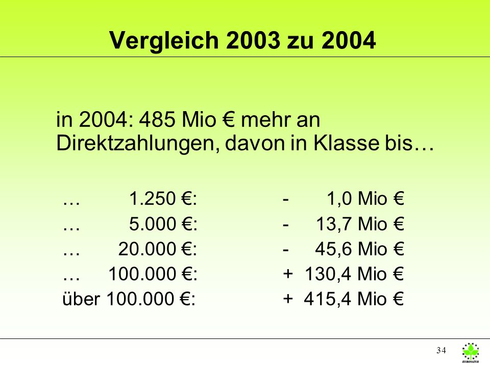 Vergleich 2003 zu 2004in 2004: 485 Mio € mehr an Direktzahlungen, davon in Klasse bis… … 1.250 €: - 1,0 Mio €