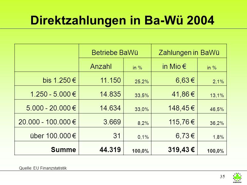 Direktzahlungen in Ba-Wü 2004