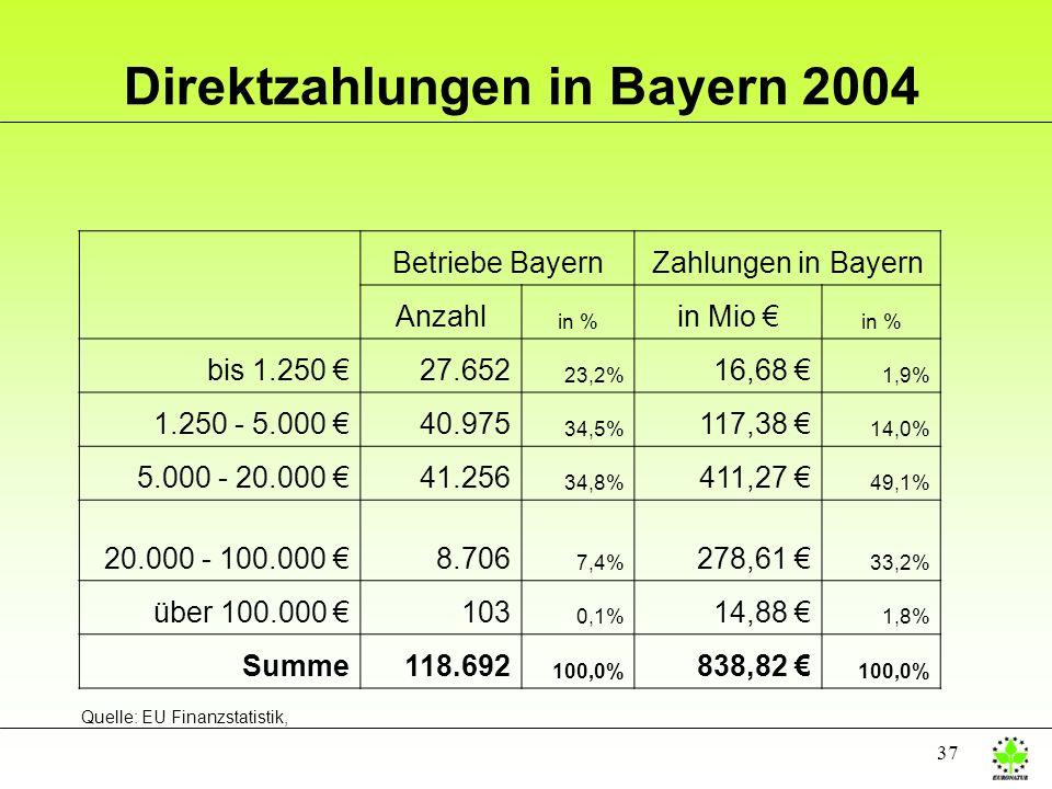 Direktzahlungen in Bayern 2004