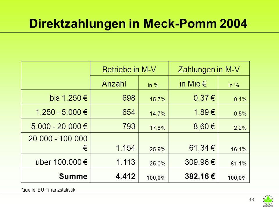 Direktzahlungen in Meck-Pomm 2004