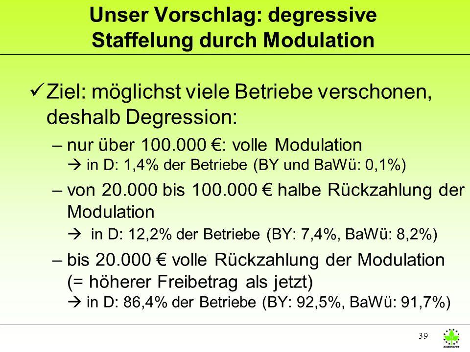 Unser Vorschlag: degressive Staffelung durch Modulation