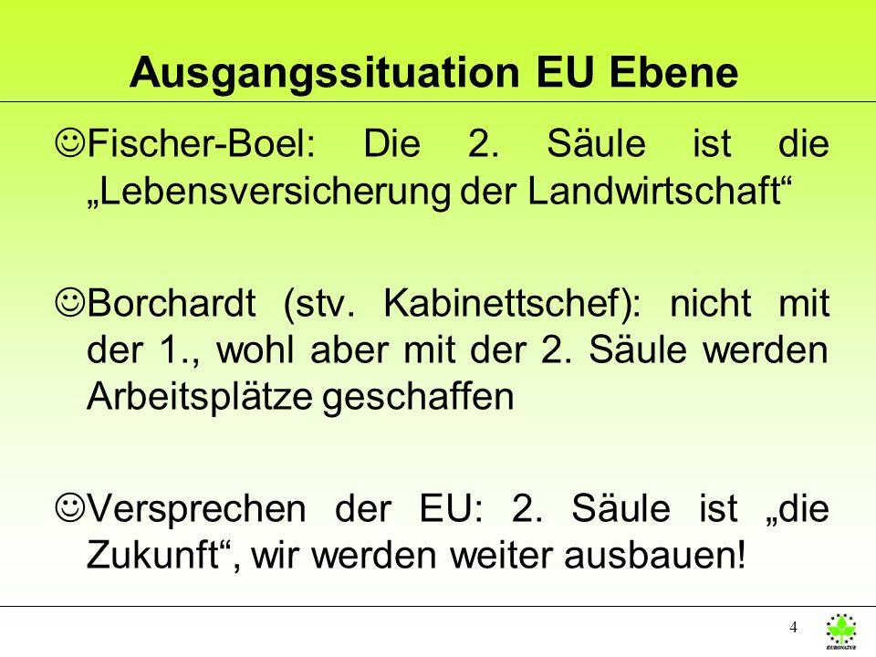 Ausgangssituation EU Ebene
