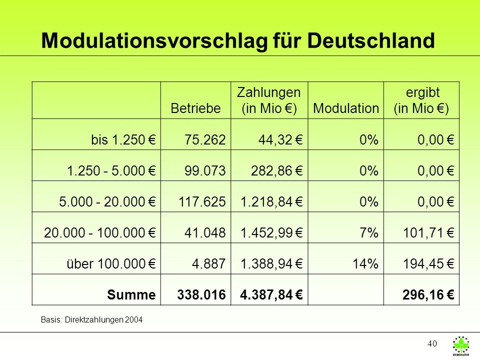 Modulationsvorschlag für Deutschland