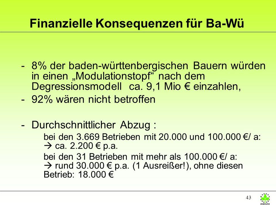 Finanzielle Konsequenzen für Ba-Wü
