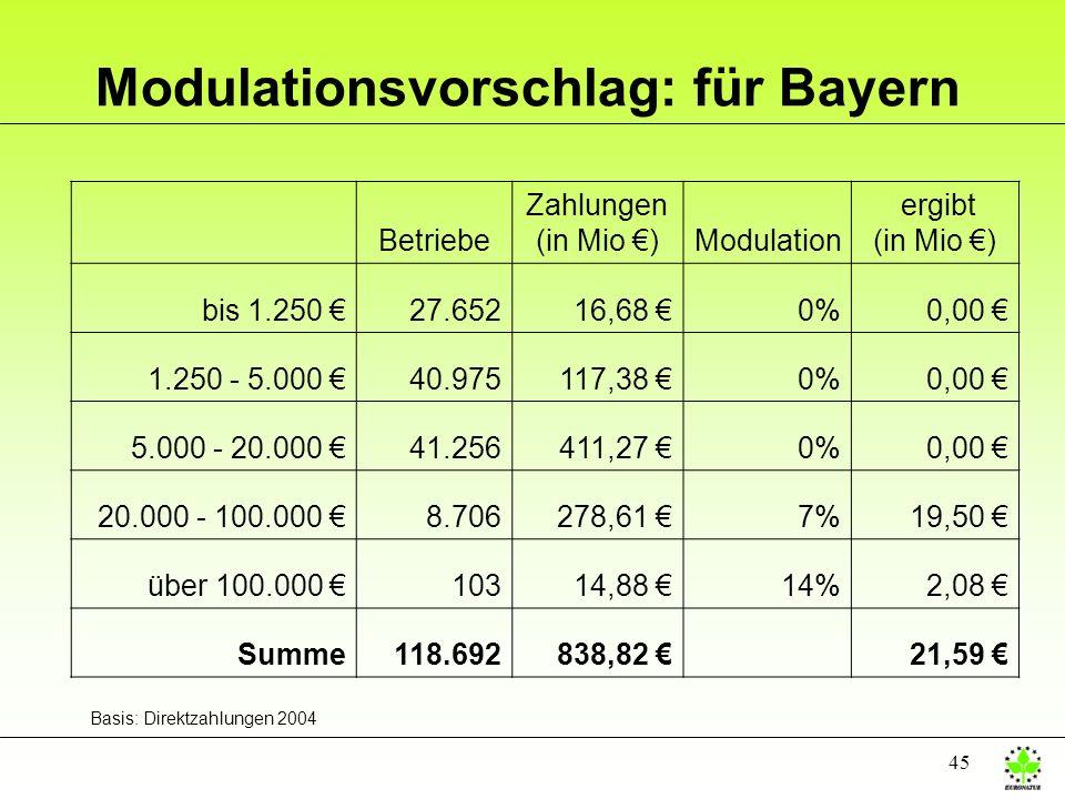 Modulationsvorschlag: für Bayern
