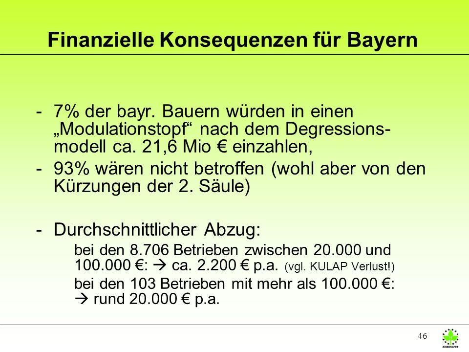 Finanzielle Konsequenzen für Bayern