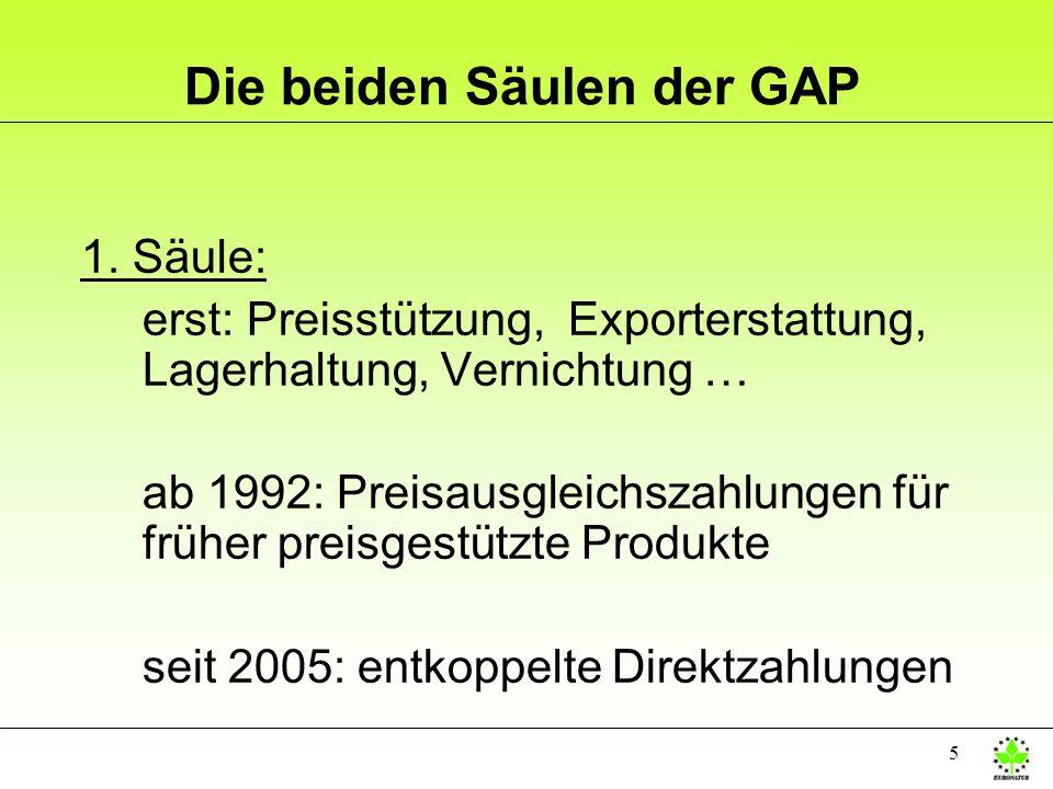 Die beiden Säulen der GAP