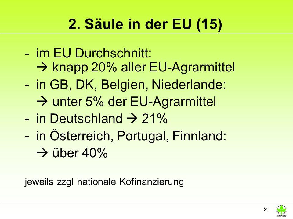 2. Säule in der EU (15) im EU Durchschnitt:  knapp 20% aller EU-Agrarmittel. in GB, DK, Belgien, Niederlande: