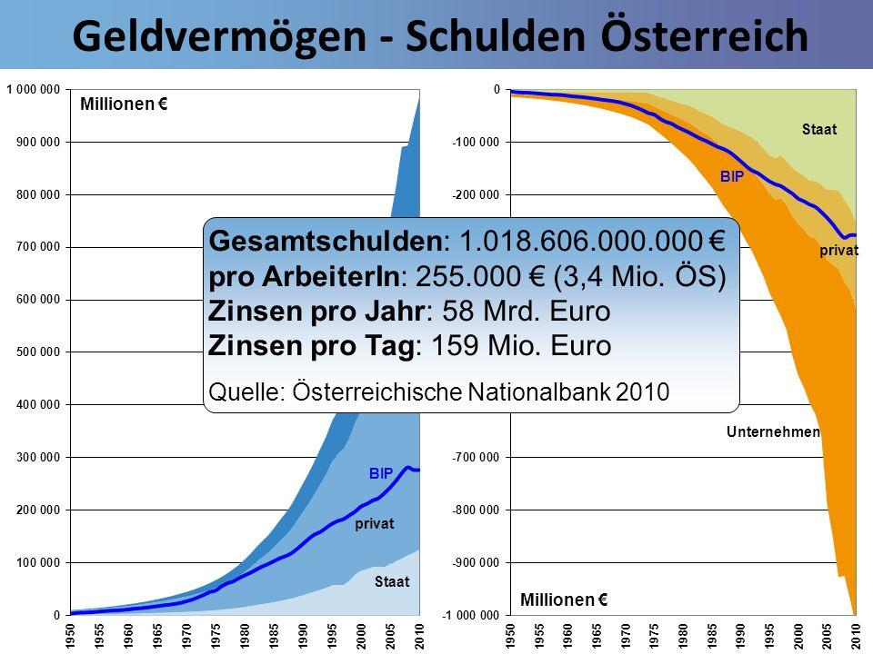 Geldvermögen - Schulden Österreich