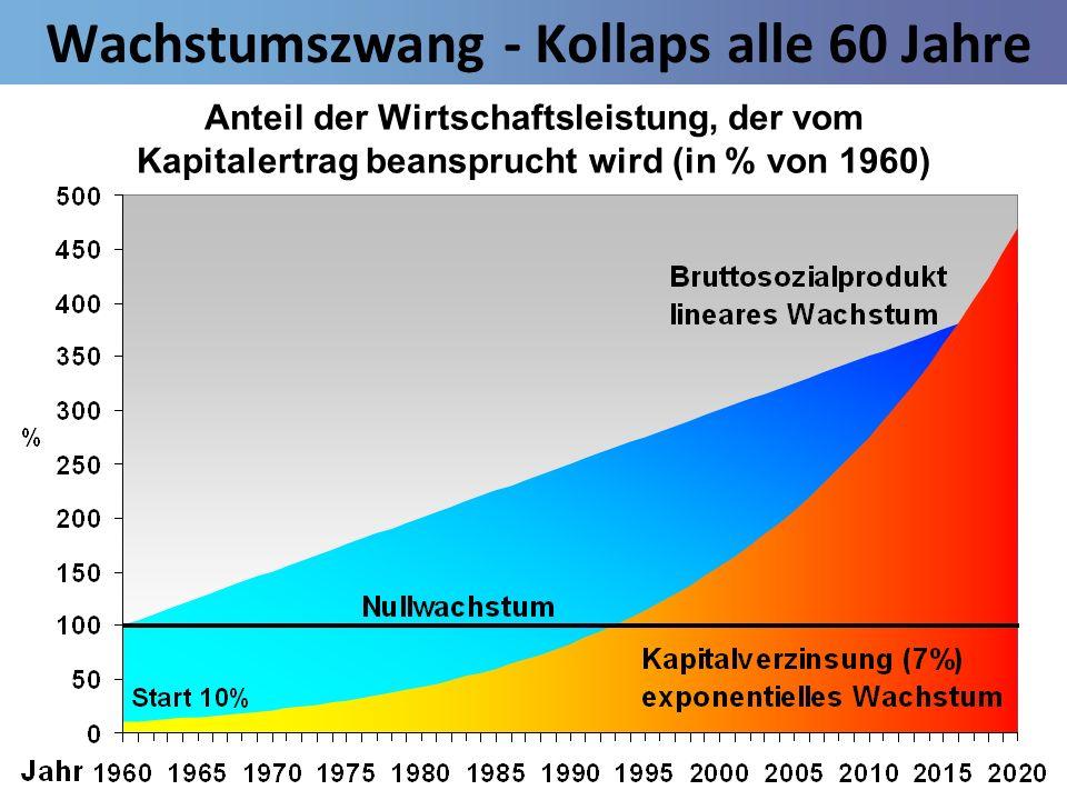 Wachstumszwang - Kollaps alle 60 Jahre