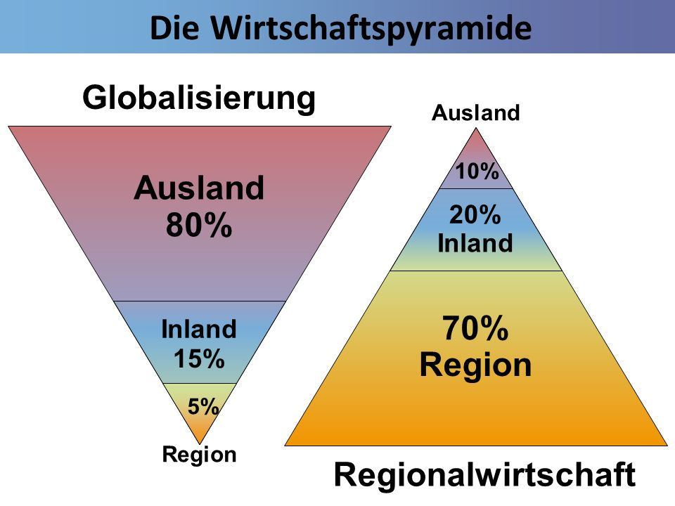 Die Wirtschaftspyramide