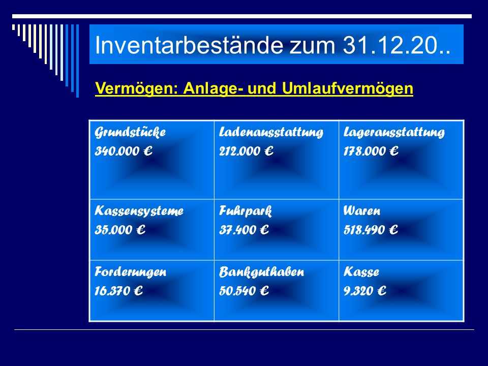 Inventarbestände zum 31.12.20.. Vermögen: Anlage- und Umlaufvermögen
