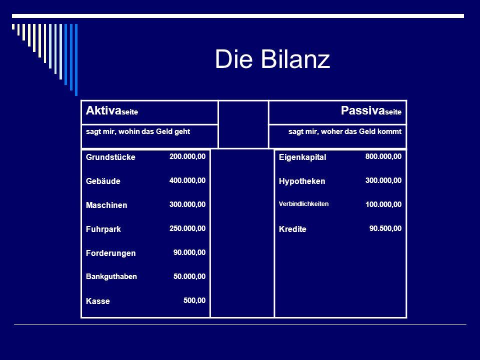 Die Bilanz Aktivaseite Passivaseite Grundstücke Eigenkapital Gebäude