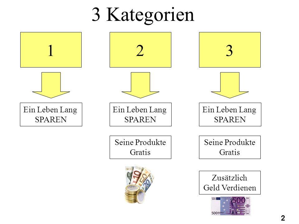 3 Kategorien 1 2 3 Ein Leben Lang SPAREN Ein Leben Lang SPAREN