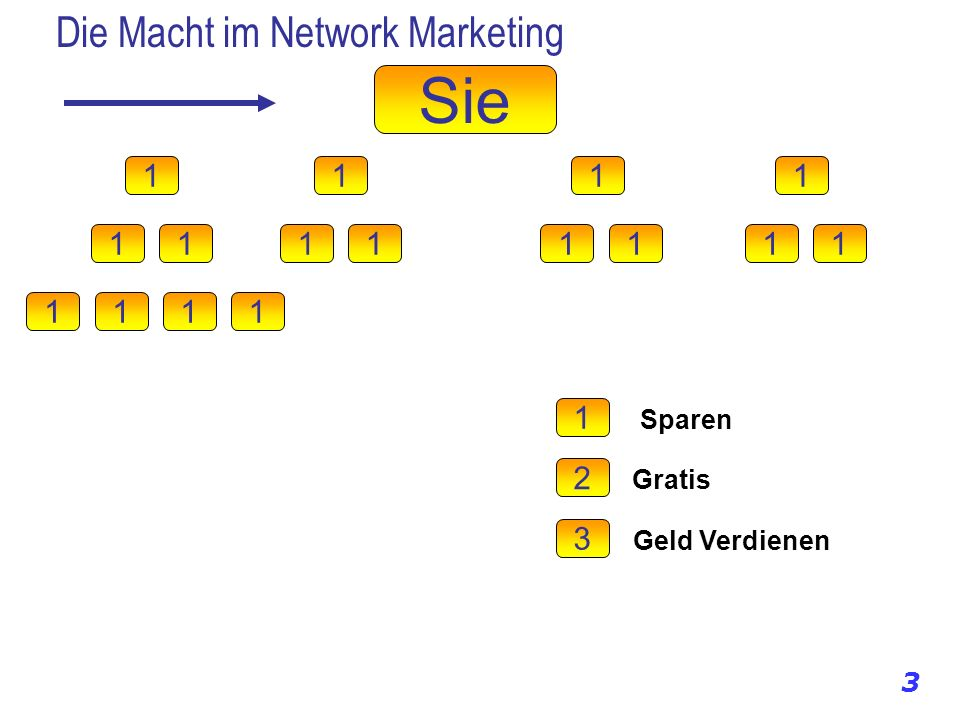 Die Macht im Network Marketing