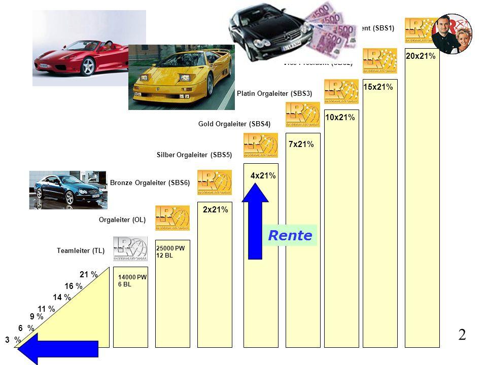2 Rente 20x21% 15x21% 10x21% 7x21% 4x21% 2x21% 21 % 16 % 14 % 11 % 9 %