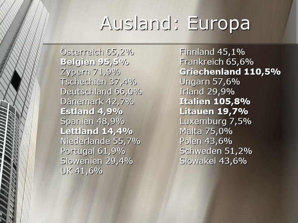 Ausland: Europa Österreich 65,2% Finnland 45,1%