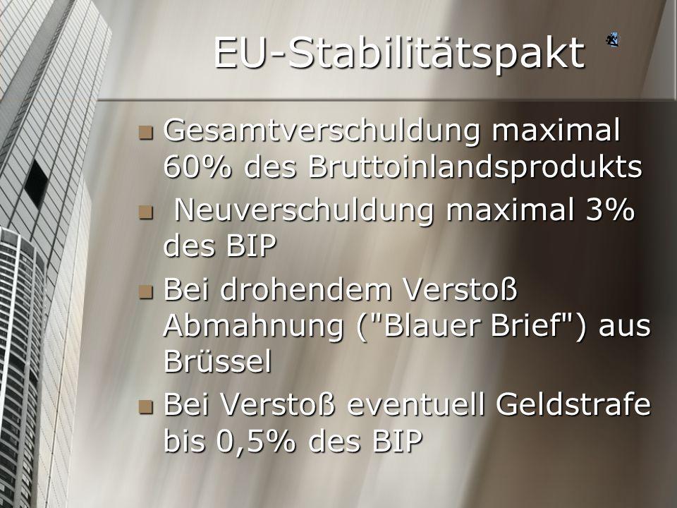 EU-Stabilitätspakt Gesamtverschuldung maximal 60% des Bruttoinlandsprodukts. Neuverschuldung maximal 3% des BIP.