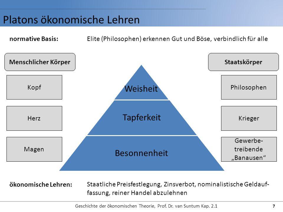 Platons ökonomische Lehren