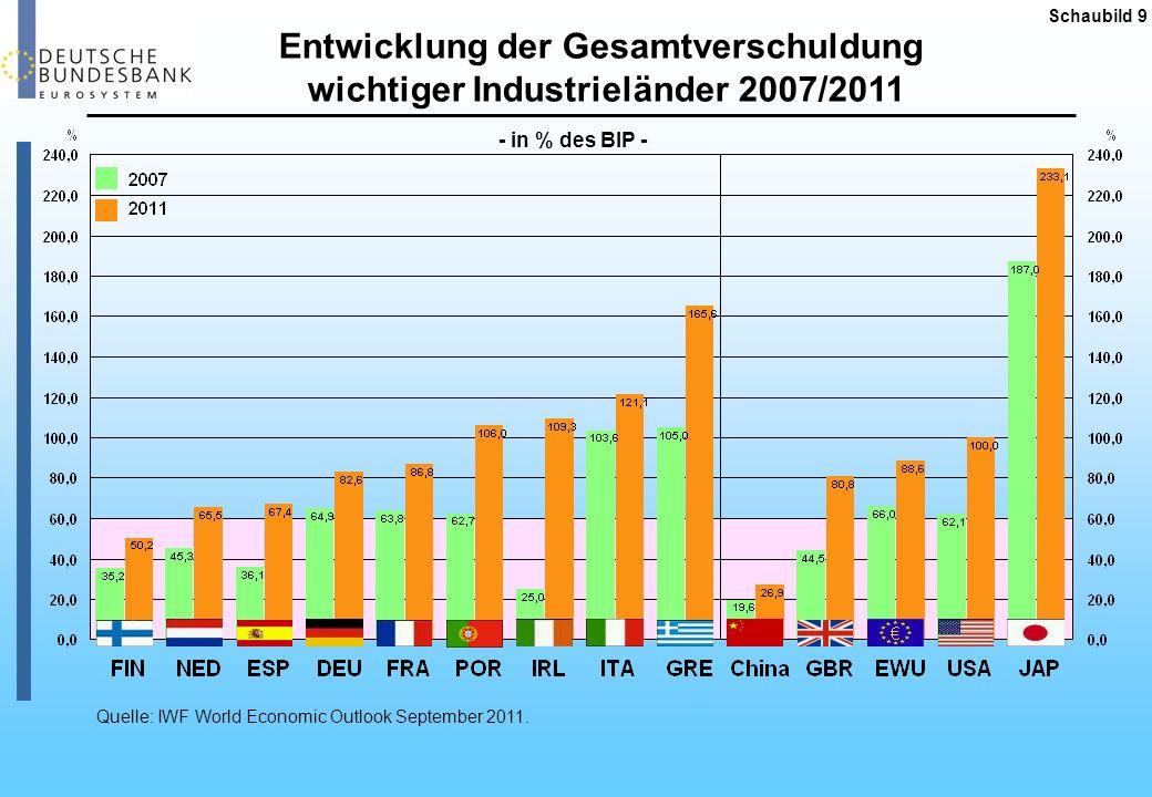 Entwicklung der Gesamtverschuldung wichtiger Industrieländer 2007/2011