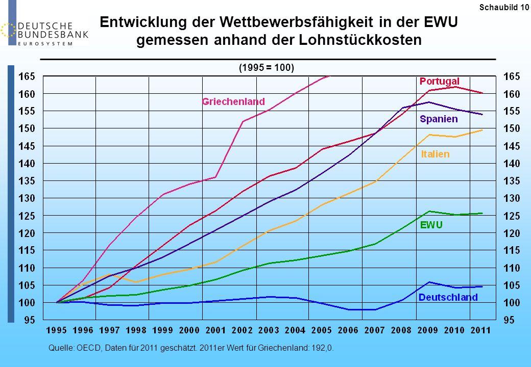 Schaubild 10Entwicklung der Wettbewerbsfähigkeit in der EWU gemessen anhand der Lohnstückkosten. (1995 = 100)