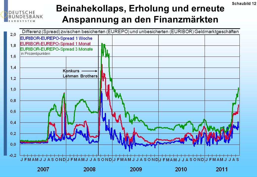 Beinahekollaps, Erholung und erneute Anspannung an den Finanzmärkten